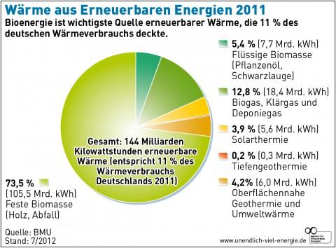 Waerme_aus_Erneuerbaren_Energien