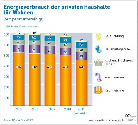 Energieverbrauch in privaten Haushalten